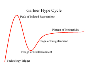 Gartner was on to something