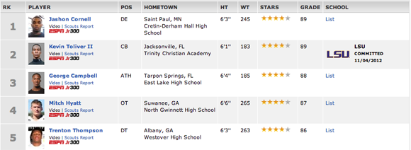 ESPN's Top 300 for the 2015 class is out.
