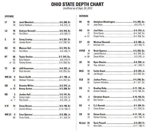 Ohio State's depth chart for Saturday's game with Wisconsin