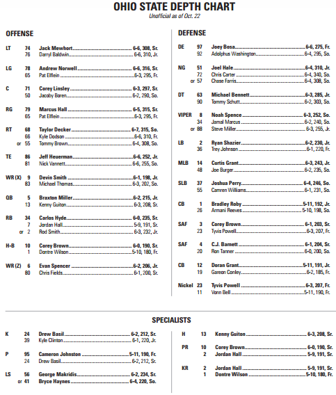 Penn State game depth chart.