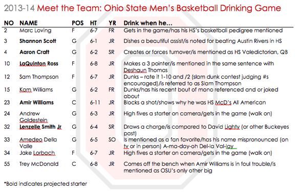 Your 2013-14 Ohio State Men's Basketball Drinking Game ...