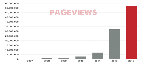 Pageviews by year