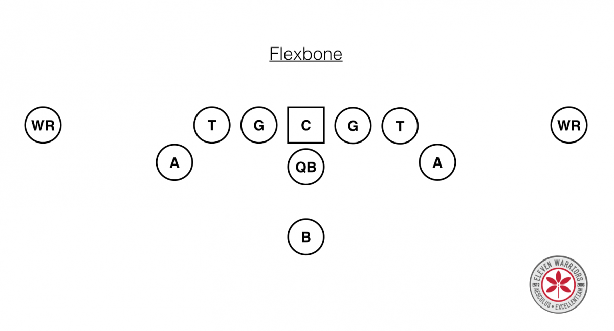 Flexbone Base