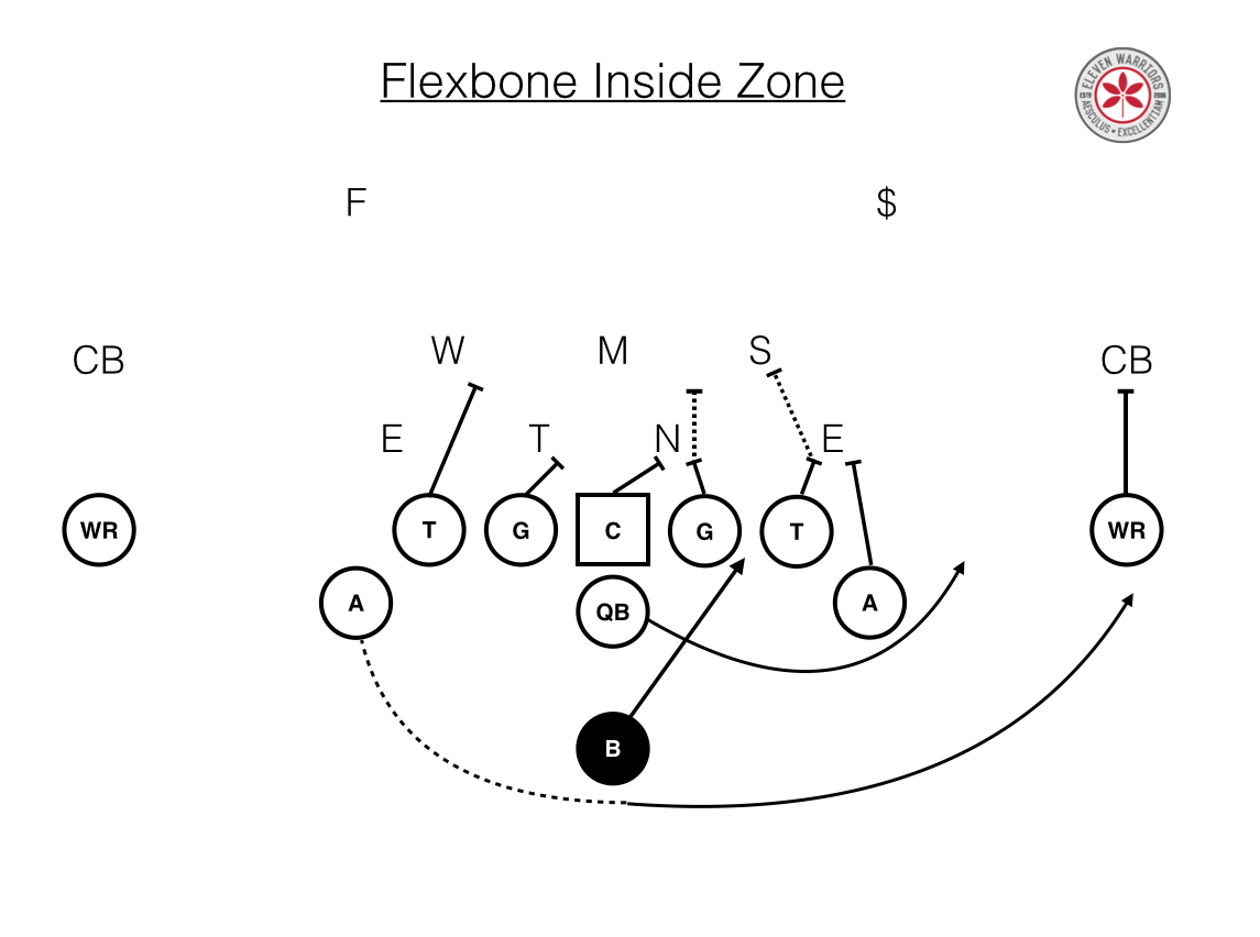 Flexbone Inside Zone