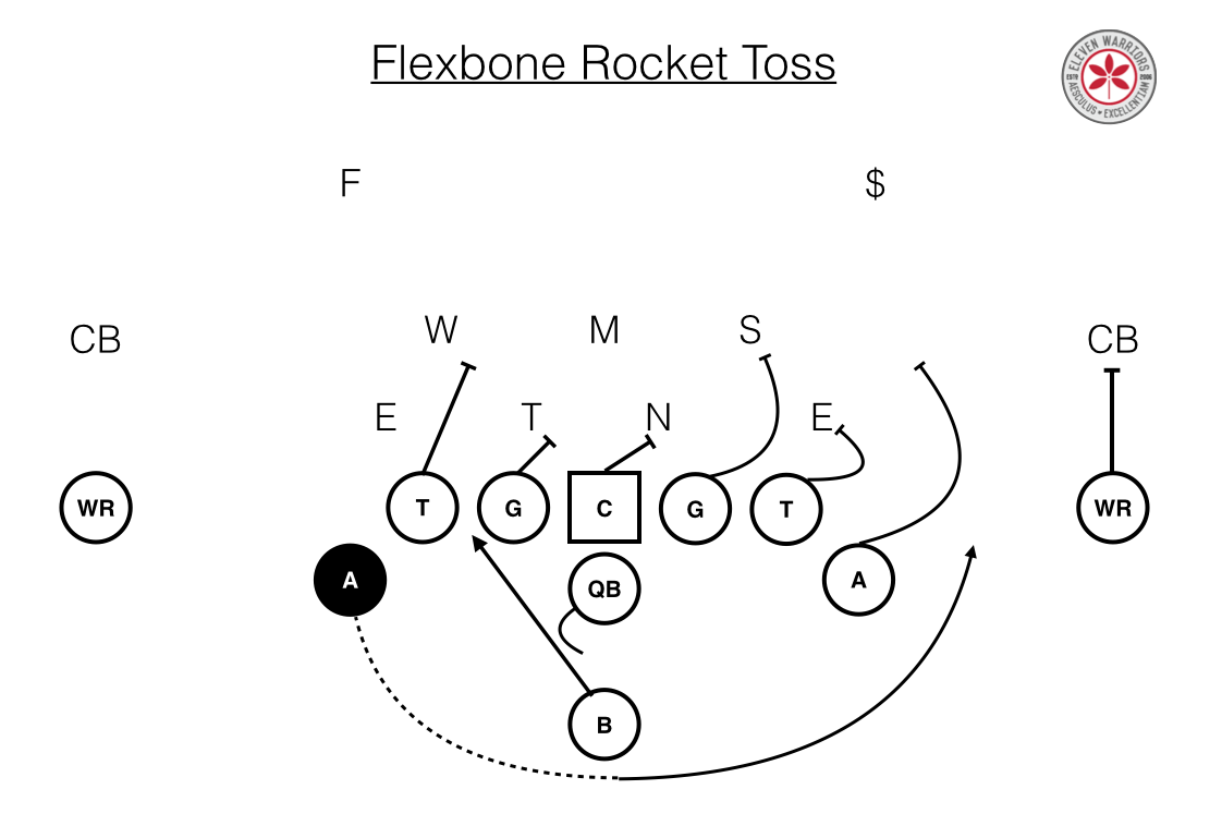 Flexbone Rocket Toss