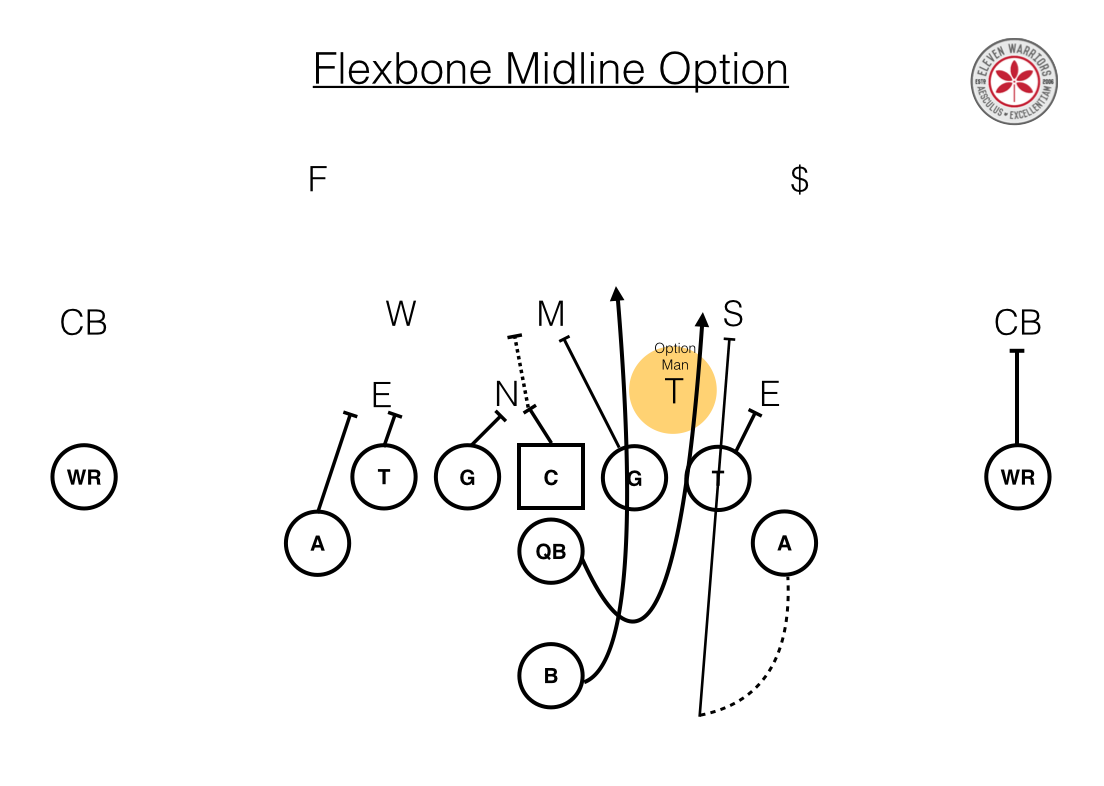 Flexbone Midline Option