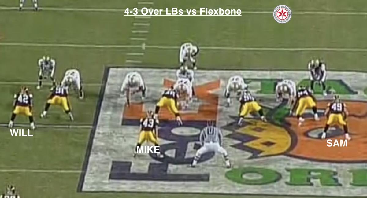 4-3 Over LBs vs Flexbone