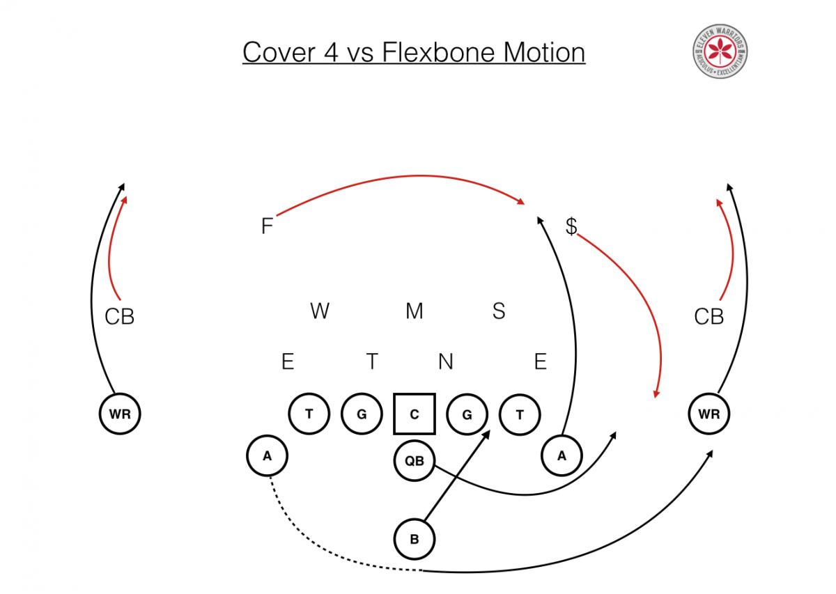 Cover 4 vs Flexbone