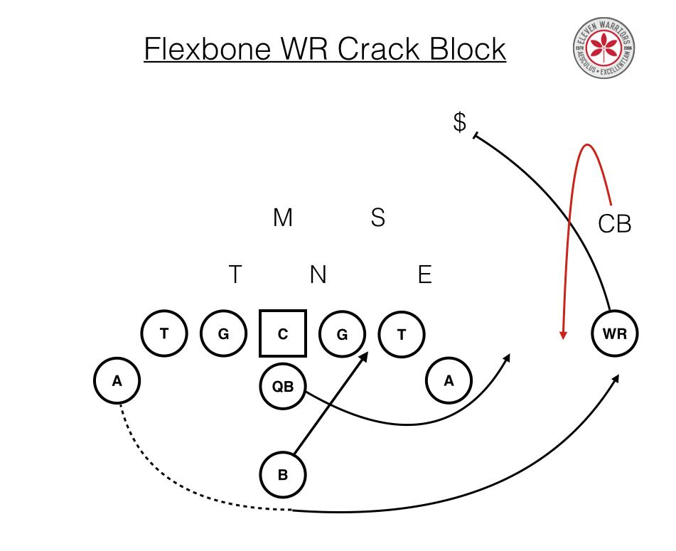 Flexbone Crack Block