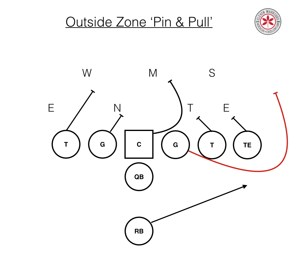 Outside Zone pin & pull