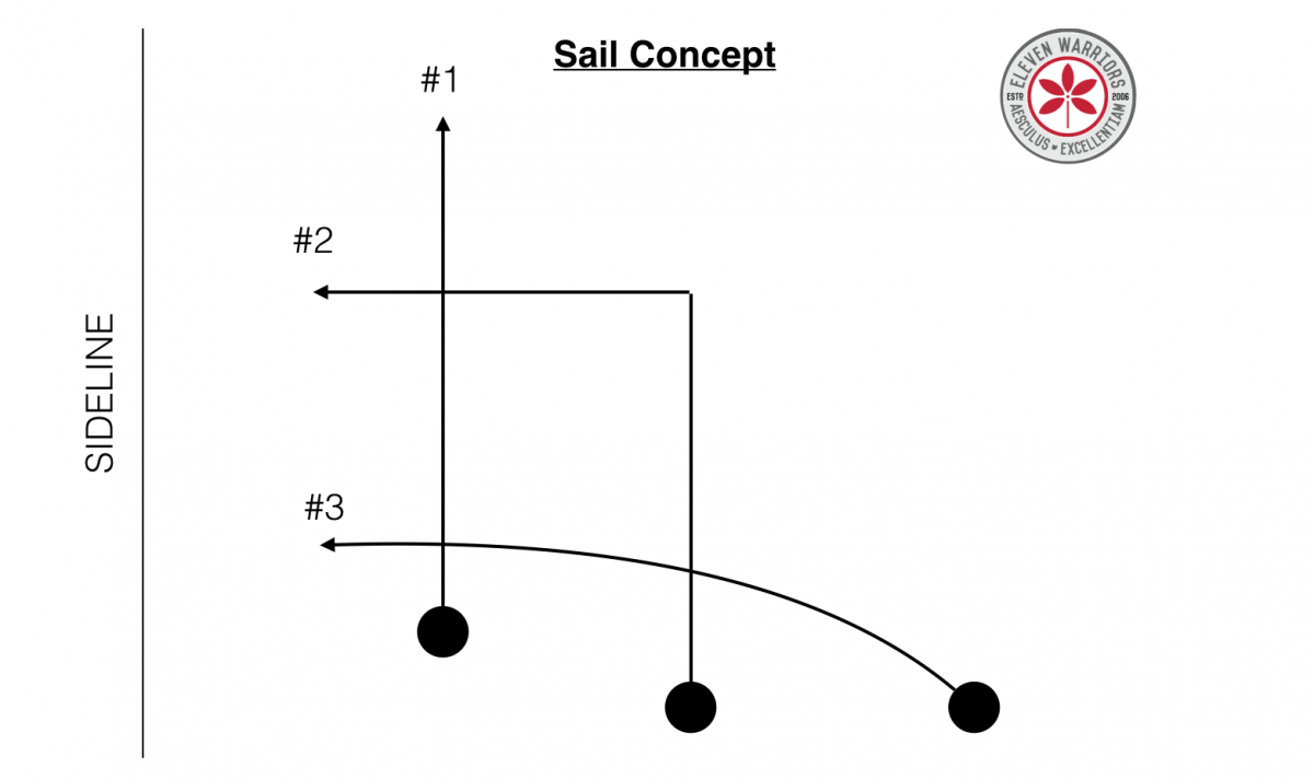 Film study the anatomy of 3rd long eleven warriors osu sail route pooptronica Images