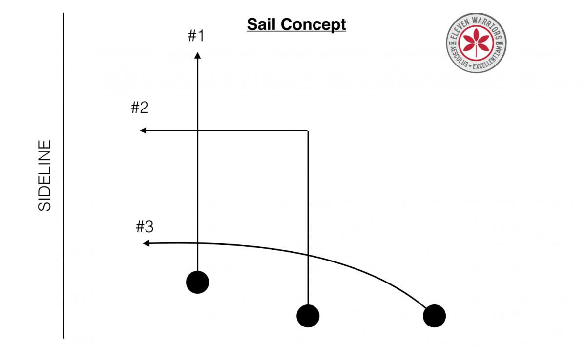 OSU Sail Route