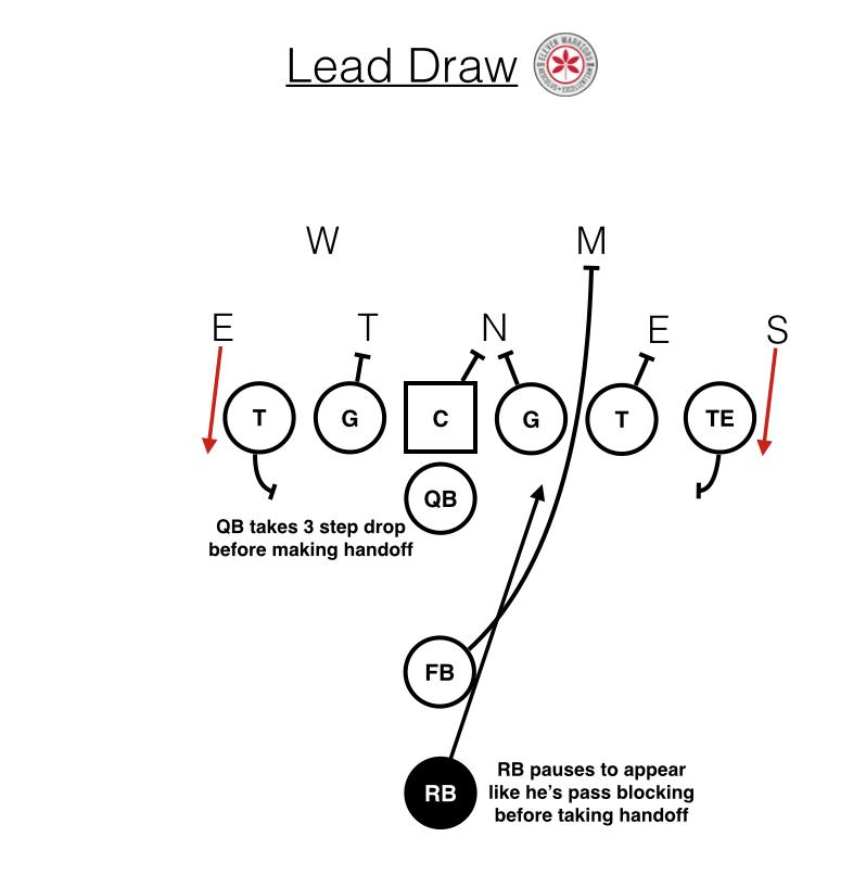 OSU Lead Draw