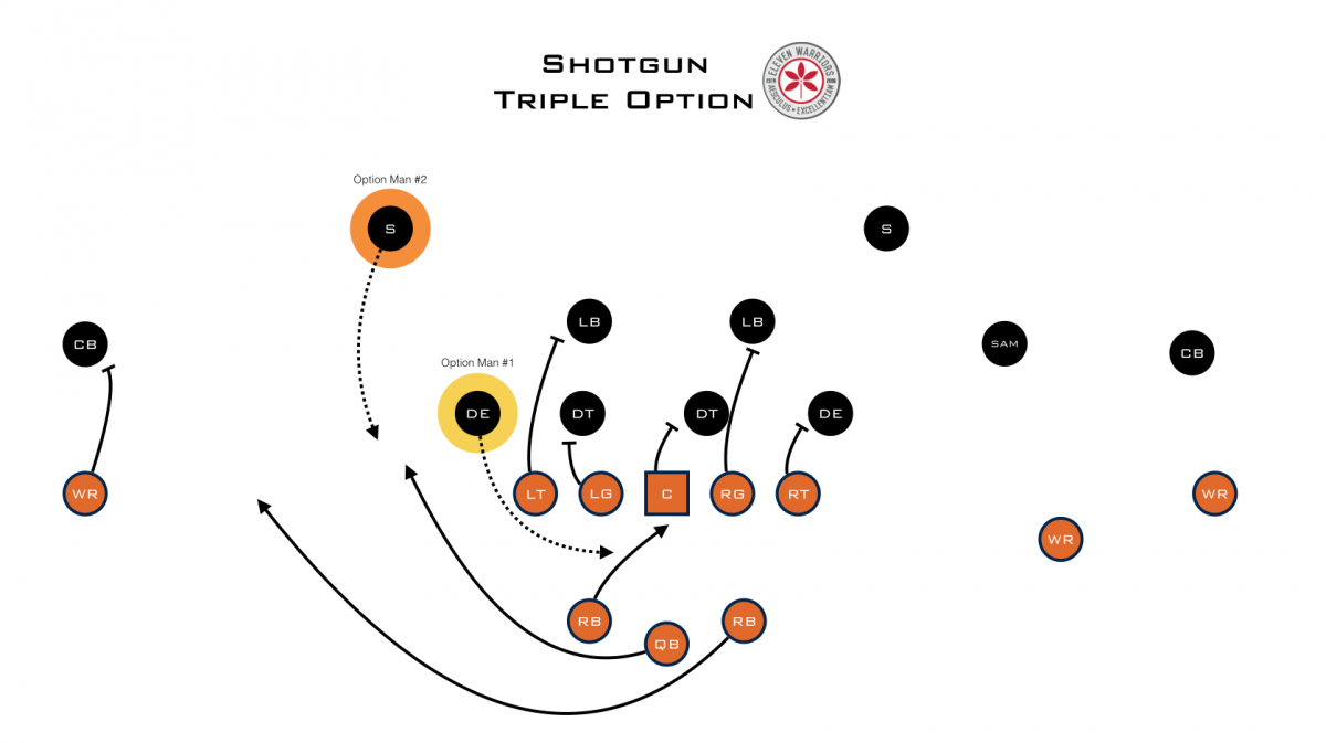 Best defense against the triple option