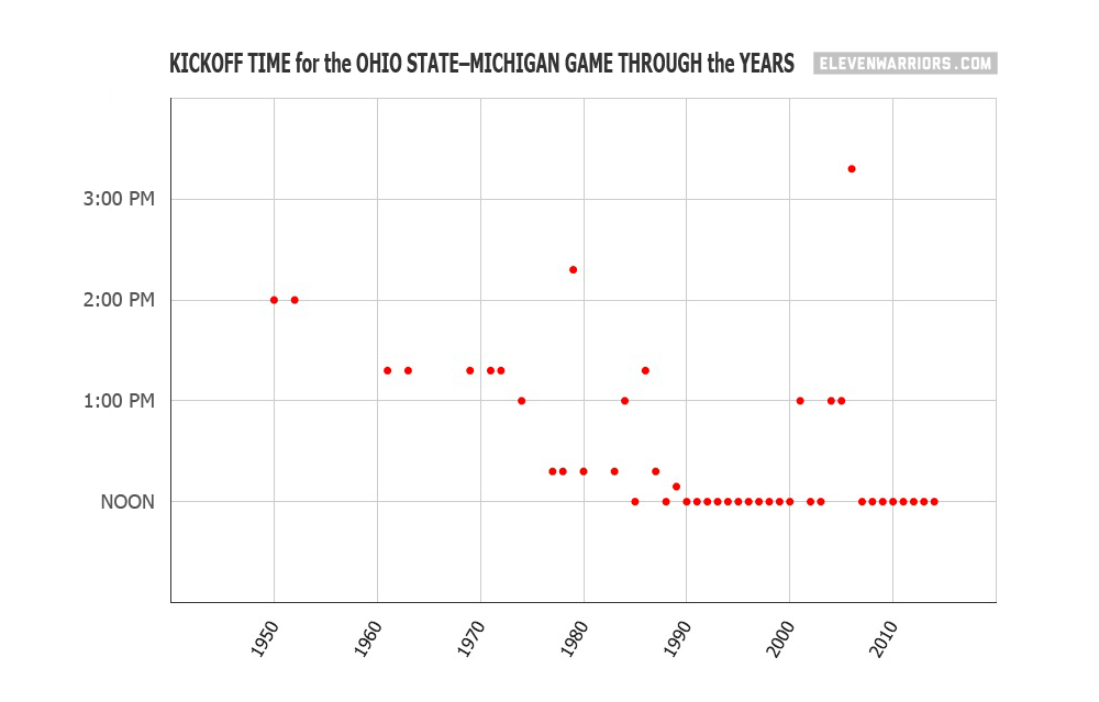 Chart of Ohio State–Michigan football game start times through the years.