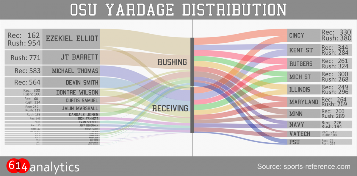 this week in data  who contributes the most to ohio state u0026 39 s offensive production
