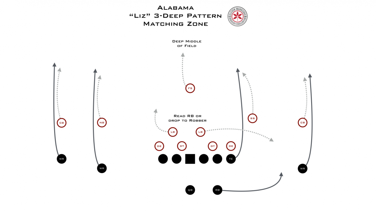 Film Study Nick Saban S Pattern Matching Pass Defense