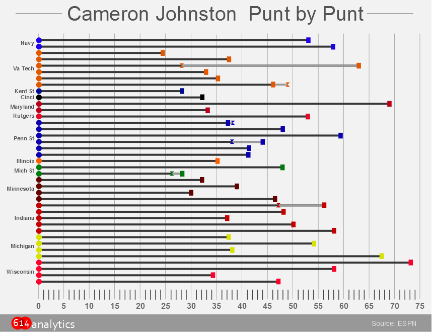 Chart: Cameron Johnston's puns per game in 2014