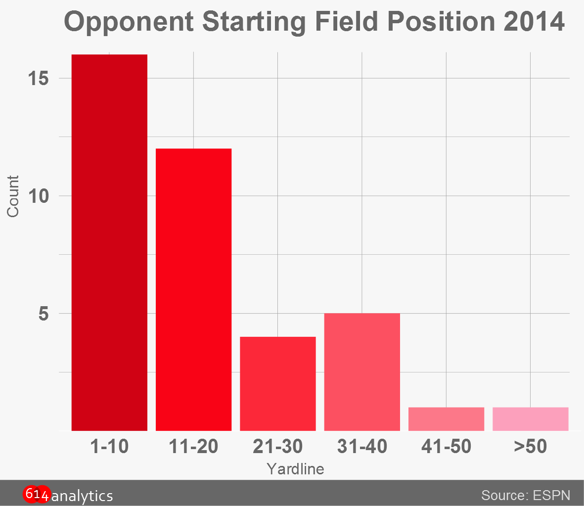 Histogram: Starting Field Position by Ohio State Opponent, 2014