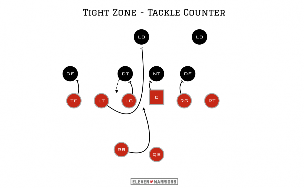 Tackle counter adjustment to the Tight Zone