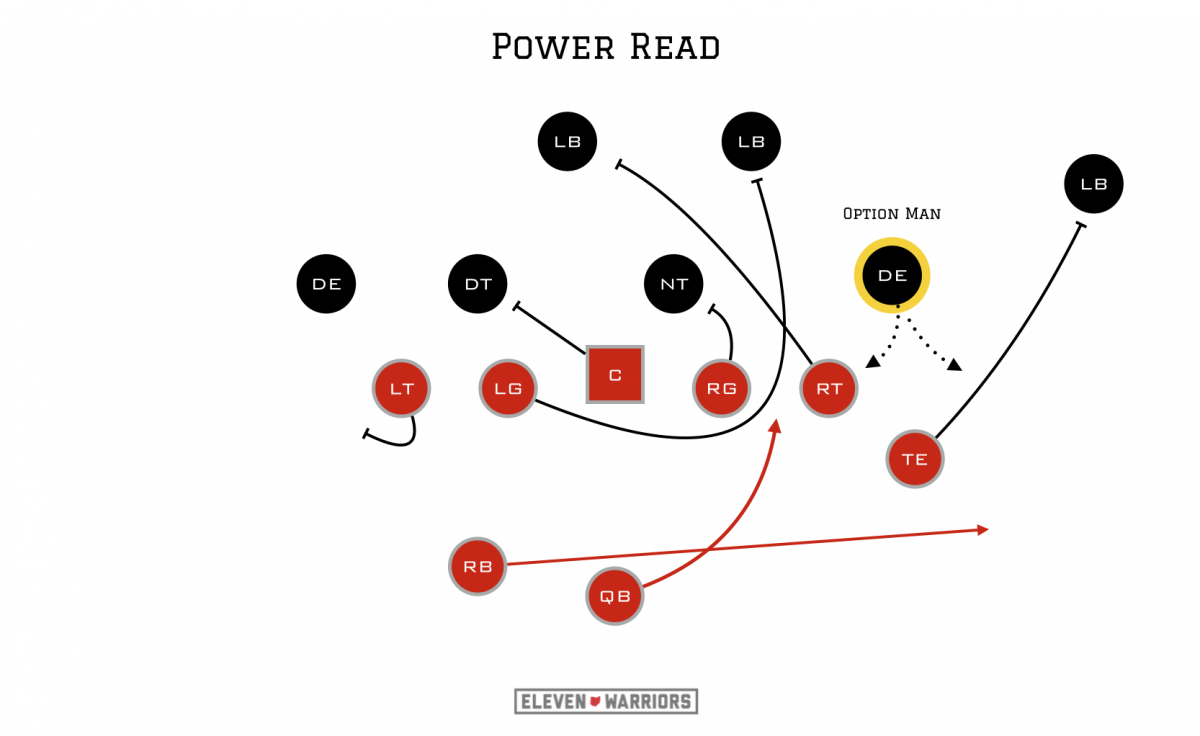 OSU's Power Read
