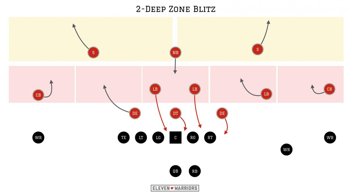Ohio State 2-deep zone blitz