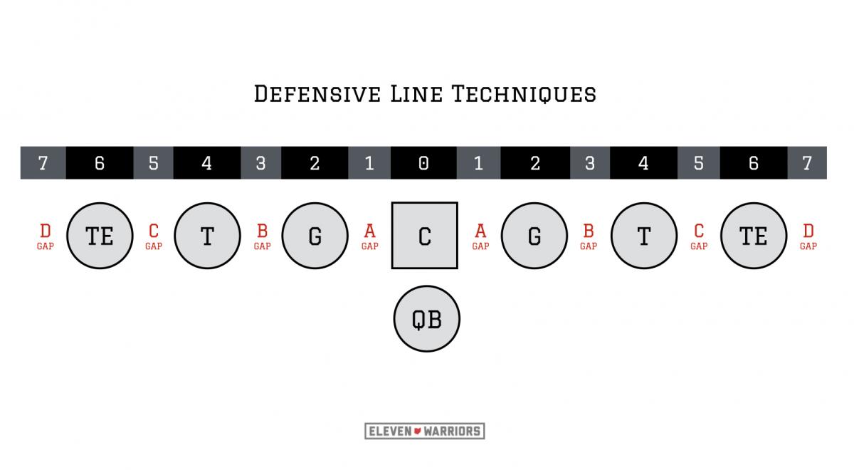 Defensive line gaps and techniques