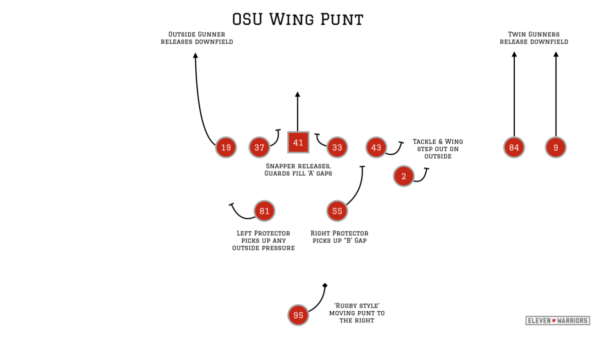 The Wing Punt springs a 4th man downfield