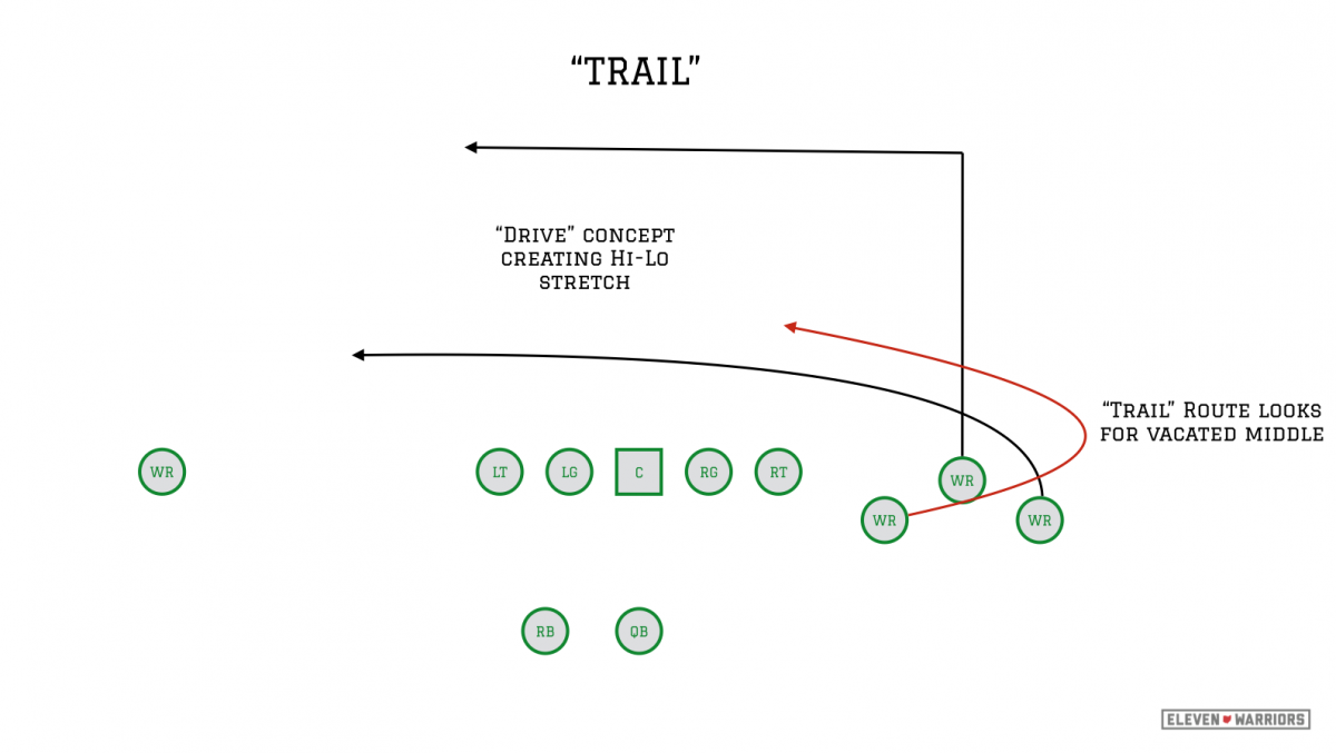 """""""Trail"""" bunch concept"""