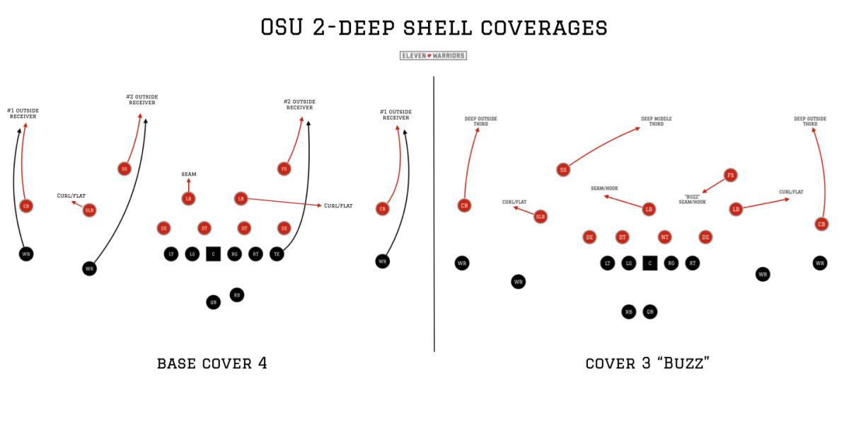 OSU base coverage