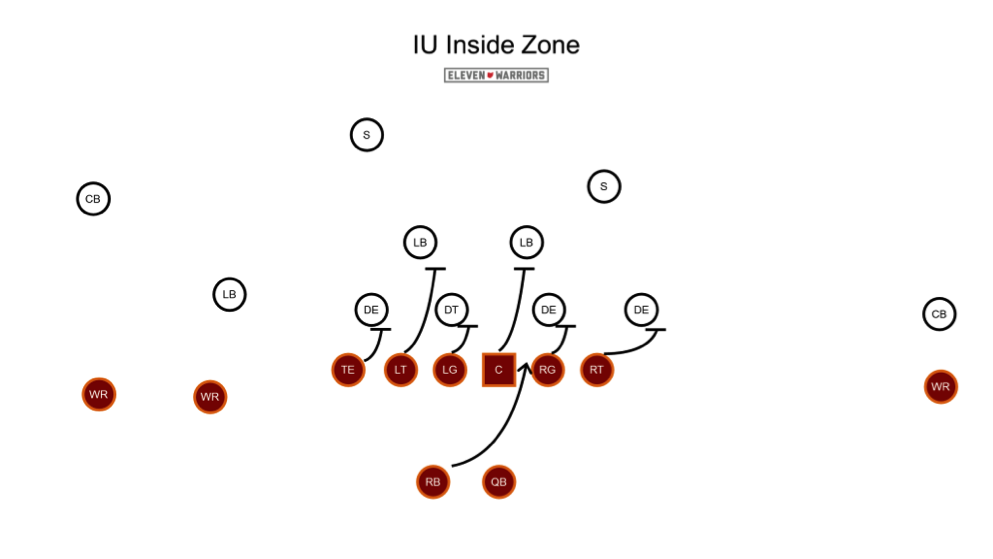 The base, inside zone