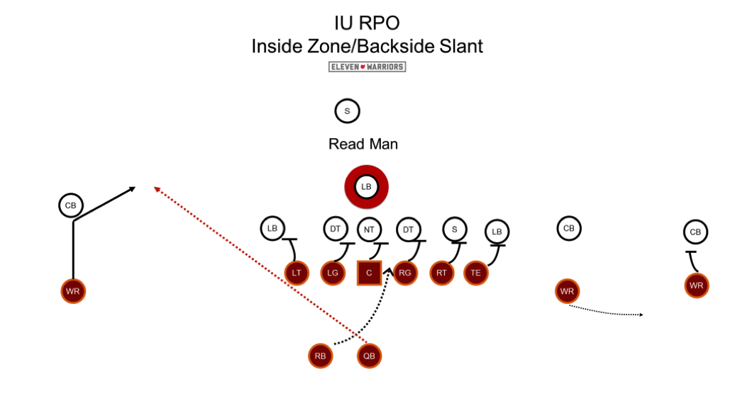 Just one example of IU's RPOs