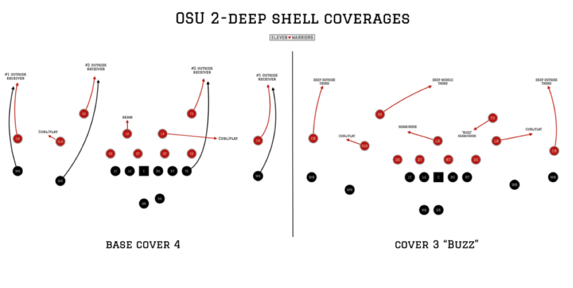 OSU's base coverages
