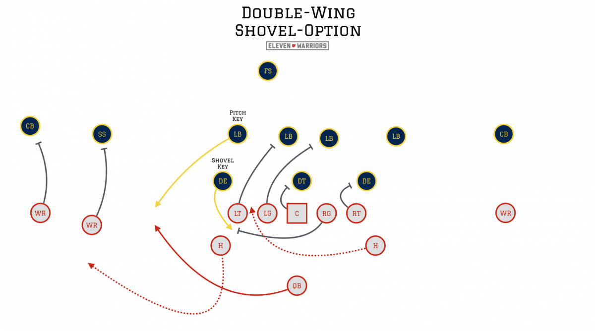 Film study ohio state s new double wing offensive package eleven