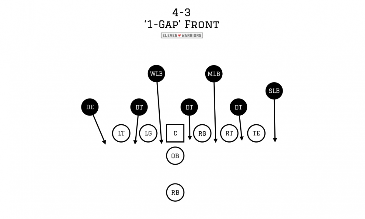 The basics of the 4-3 defense against the run