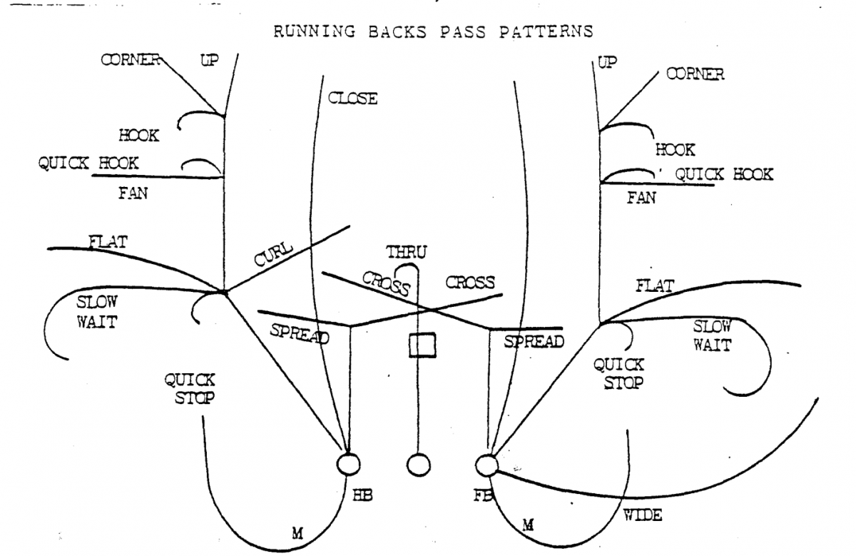 Bill Walsh's running back route tree