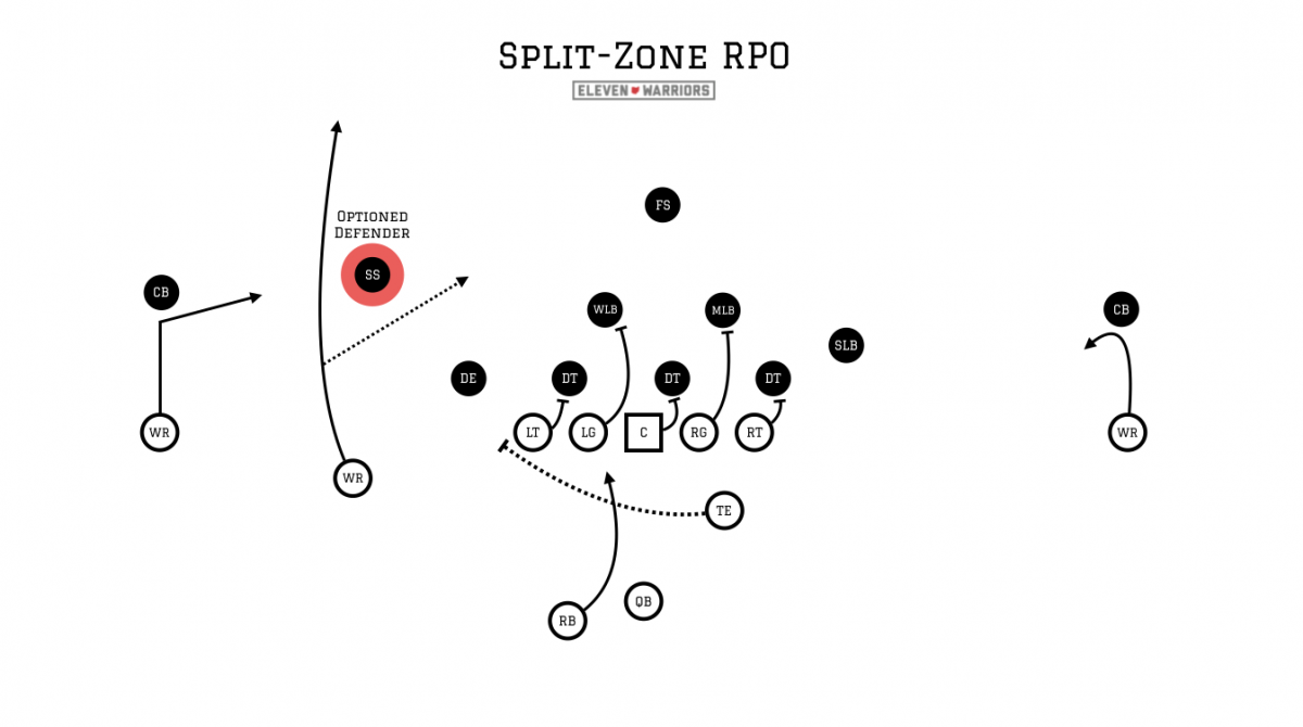 Image result for urban meyer offense rpo