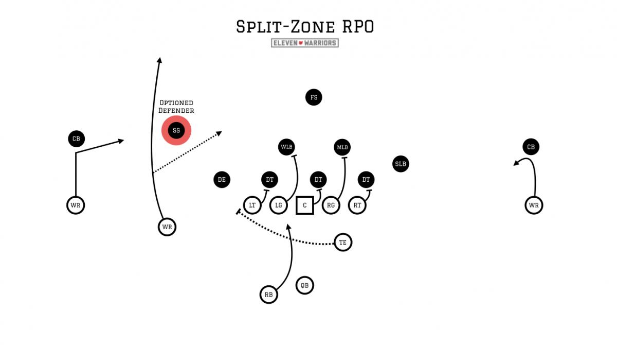 Split-zone RPO