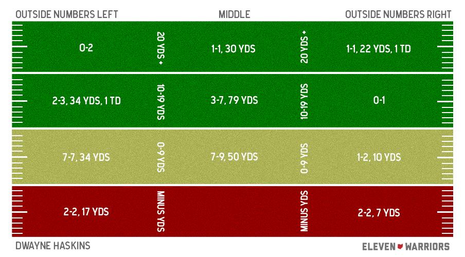 Dwayne Haskins Spring Game passing chart