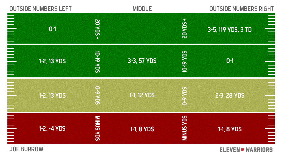 Joe Burrow Spring Game passing chart