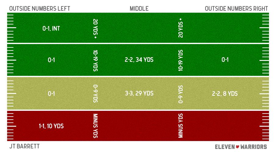J.T. Barrett Spring Game passing chart