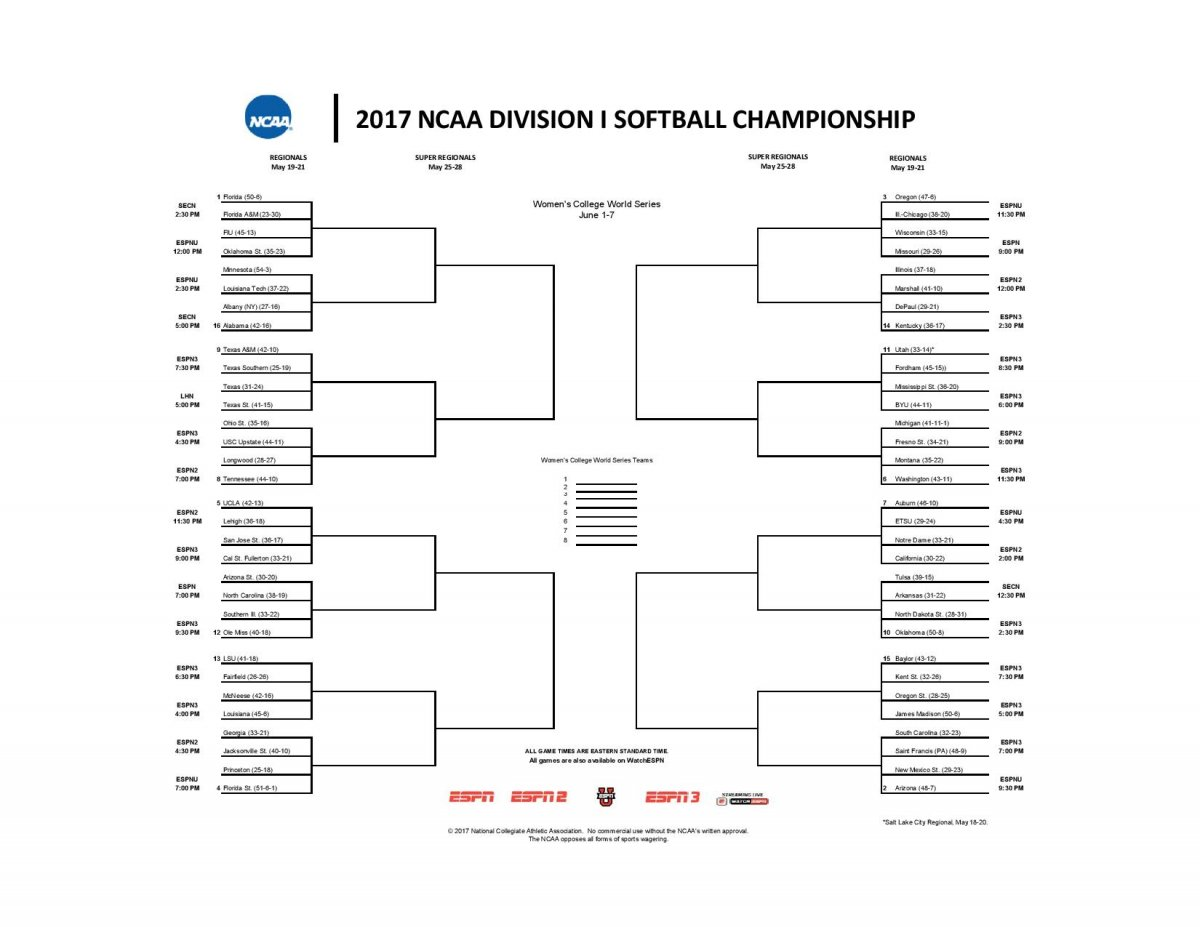 NCAA Softball Tournament Bracket 2017.