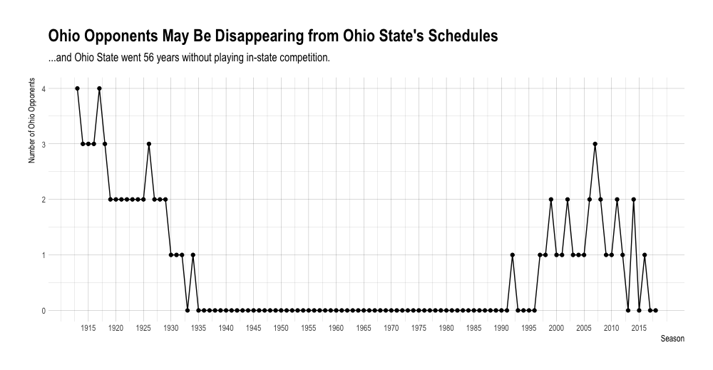 Number of Ohio opponents on Ohio State's schedule, 1913-2018.