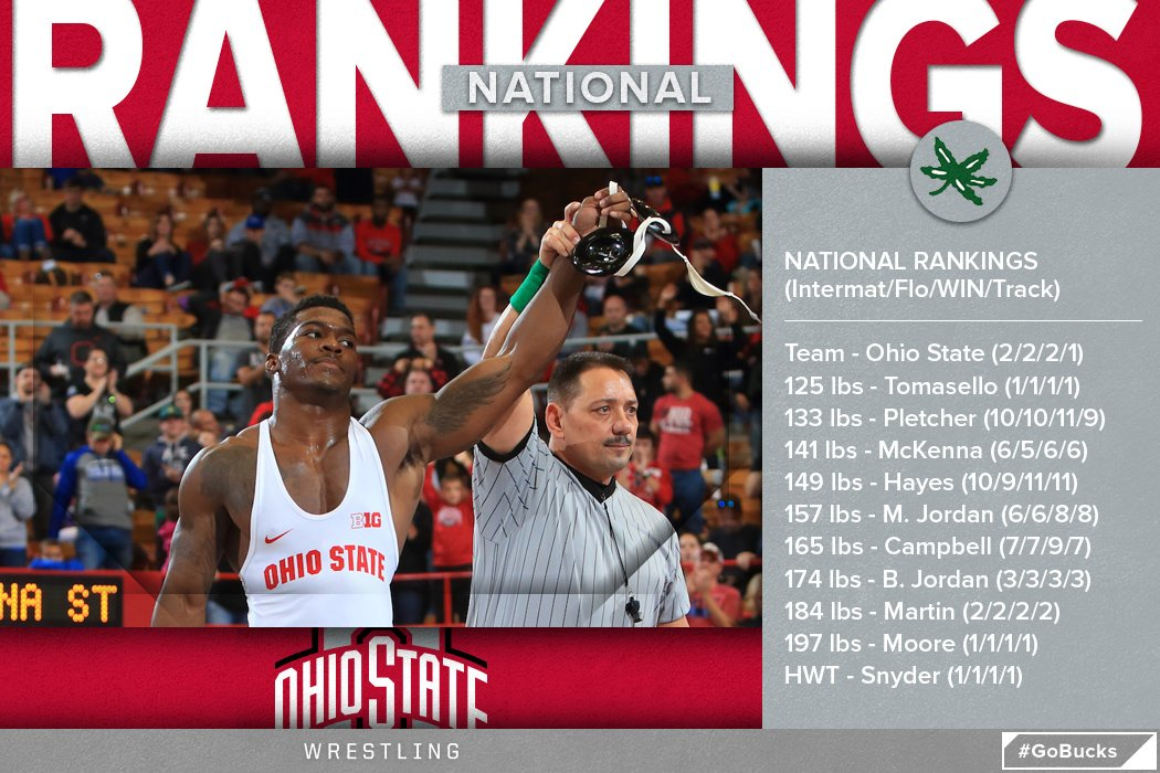 Ohio State standing tall in the rankings.