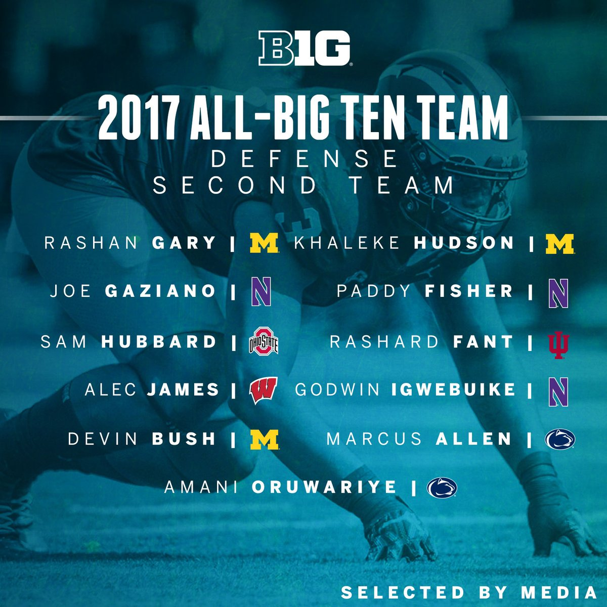All-Big Ten Defense Second Team, as selected by Media