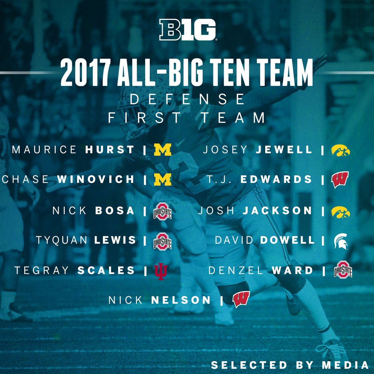 All-Big Ten Defense First Team, as selected by media