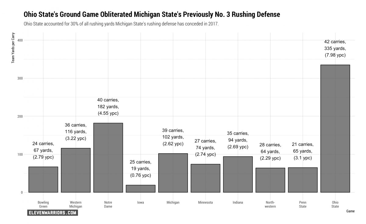 Michigan State's Rush Defense in 2017