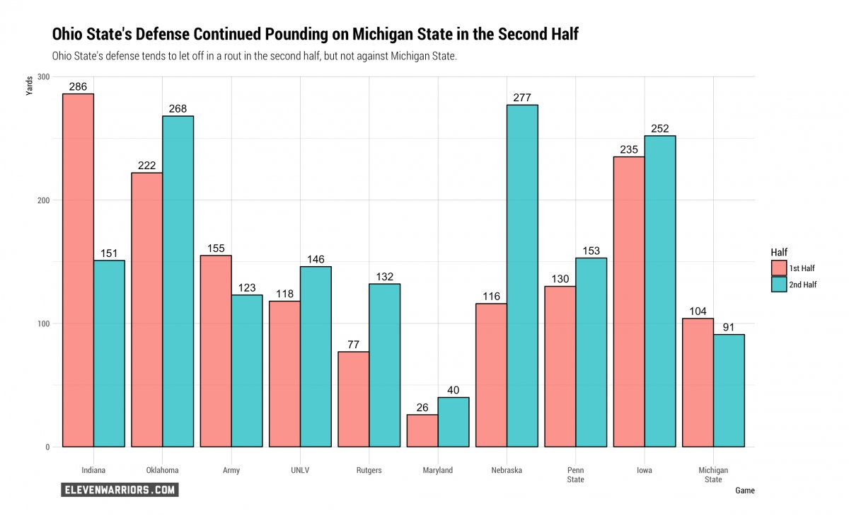 Ohio State's Defense in First and Second Halves in 2017