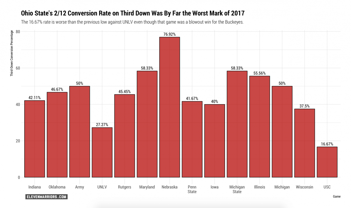 Third Down Conversion Rate