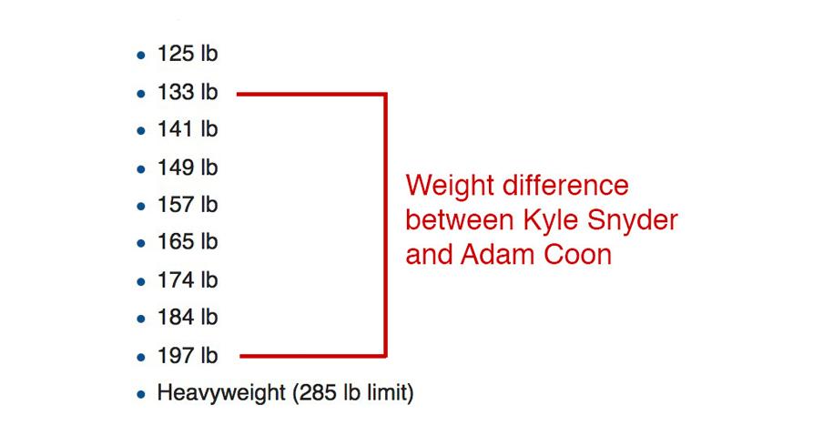 Snyder wrestled a massive human